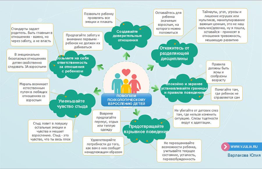 инфографика, психологическое взросление